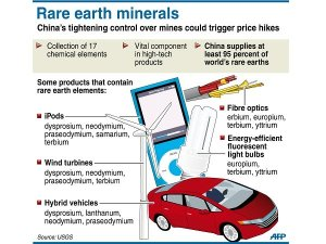 rare-earth-minerals